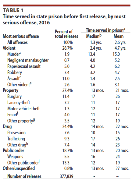 How Much Time Do Criminals Really Serve? - Marginal REVOLUTION