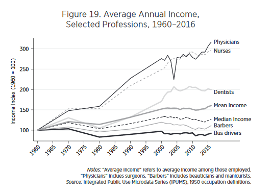 Physician and Nurse Incomes Have Increased Tremendously