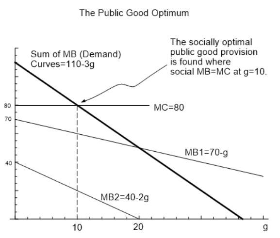 The Liberal Radicalism Mechanism For Producing Public Goods Marginal Revolution